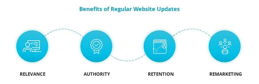 Benefits of regular website updates